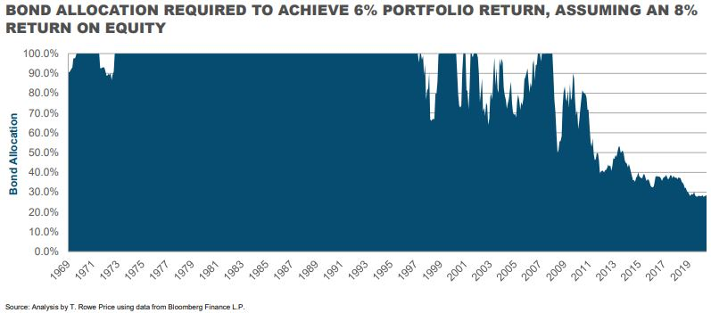 Falling bond yields have encouraged income investors into equity dividends