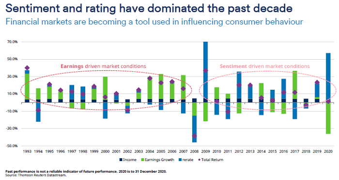 Sentiment and ratings have dominated the past decade