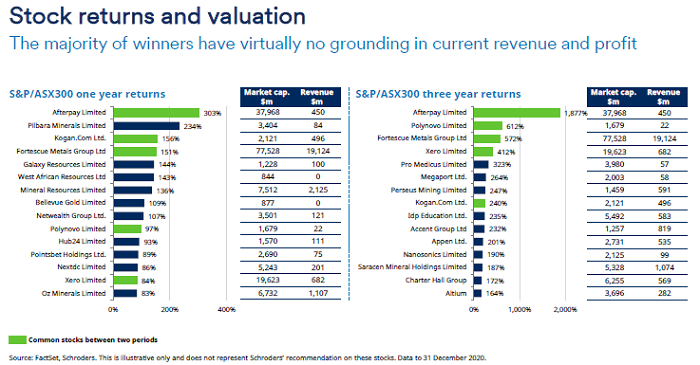 Stock returns and valuation