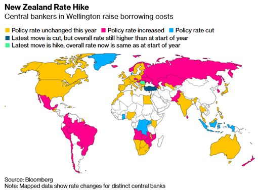 Reserve Bank of New Zealand joins emerging markets in rate hike