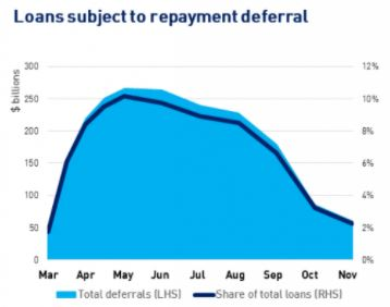 Repayment deferral