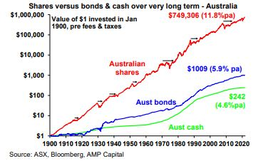 Shares benefit those able to take the long view