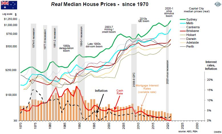 Real Median House Prices