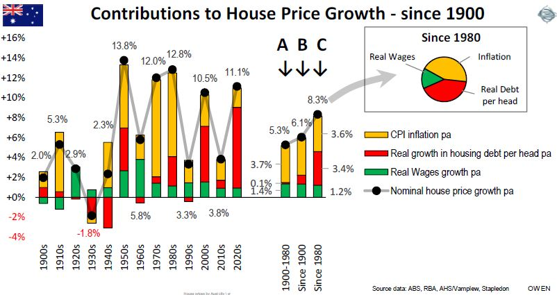 Contributions to house price growth