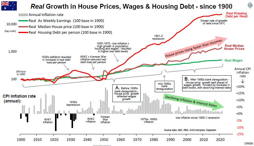Real growth in house prices, wages & housing debt