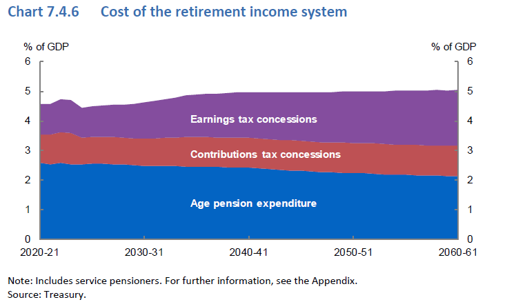 Cost of retirement income