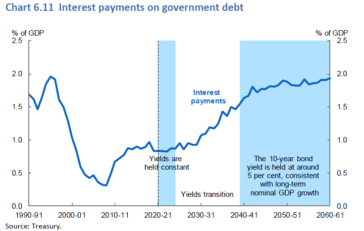 Even as debt rises, interest payments are forecast to remain low for decades to come