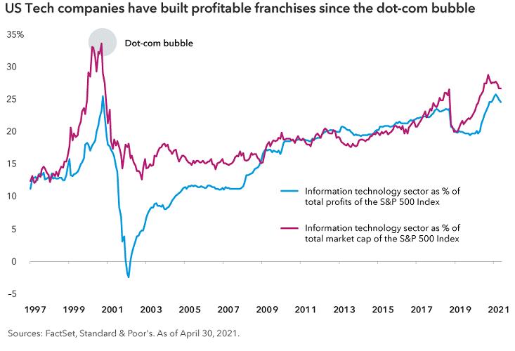 Us Tech companines have built profitable franchises