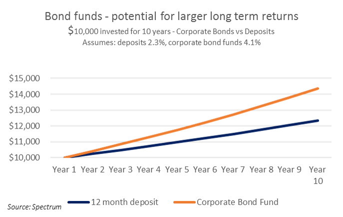 bond-funds-potential-for-larger-long-term-returns