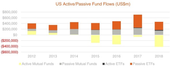 GH Fig 1 US active passive fund flows 2018