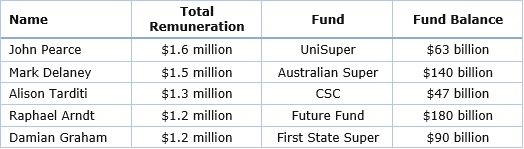 GH Fig 2 top earning CIOs aust super funds