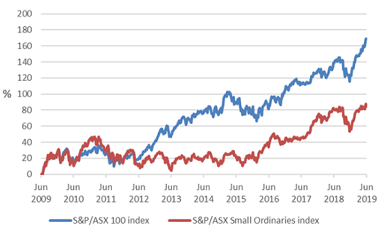 GH Fig 4 Small Ords Index vs ASX100 Index 10years 30 June 2019