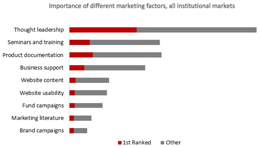 GH Fig 5 most effective forms of marketing