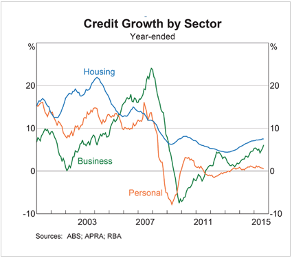 PS Credit-Growth-by-sector