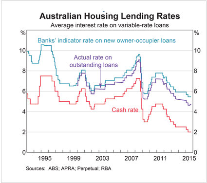 PS Household-Lending-Rates