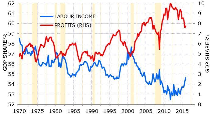 US-labour-income-and-profit-share